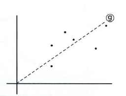 A scatter chart