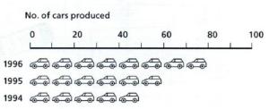 A pictogram