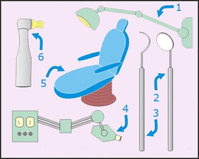 Предметы в кабинете зубного врача на английском языке