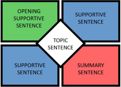Пример метода четырех квадратов