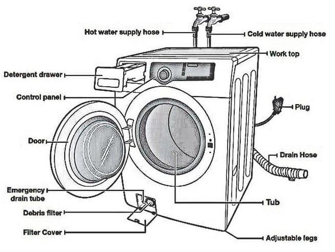 части стиральной машины